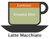 Latte Macchiato Coffee Recipe